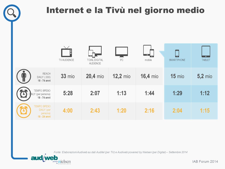 IAB Forum 2014 Internet e la Tivù nel giorno medio Fonte: Elaborazioni Audiweb su dati Auditel (per TV) e Audiweb powered by Nielsen (per Digital) – S