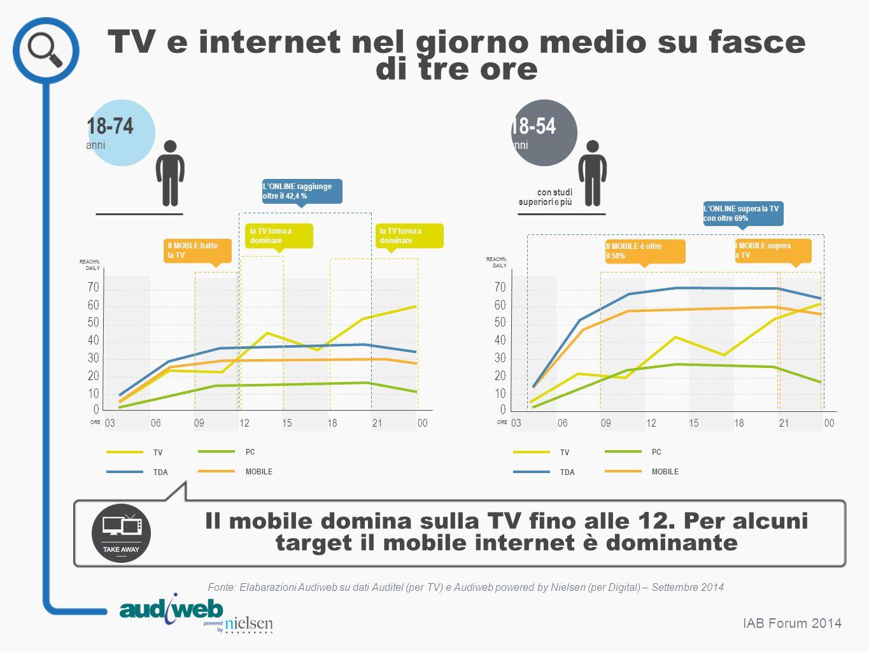 IAB Forum 2014 TV e internet nel giorno medio su fasce di tre ore Fonte: Elabarazioni Audiweb su dati Auditel (per TV) e Audiweb powered by Nielsen (p