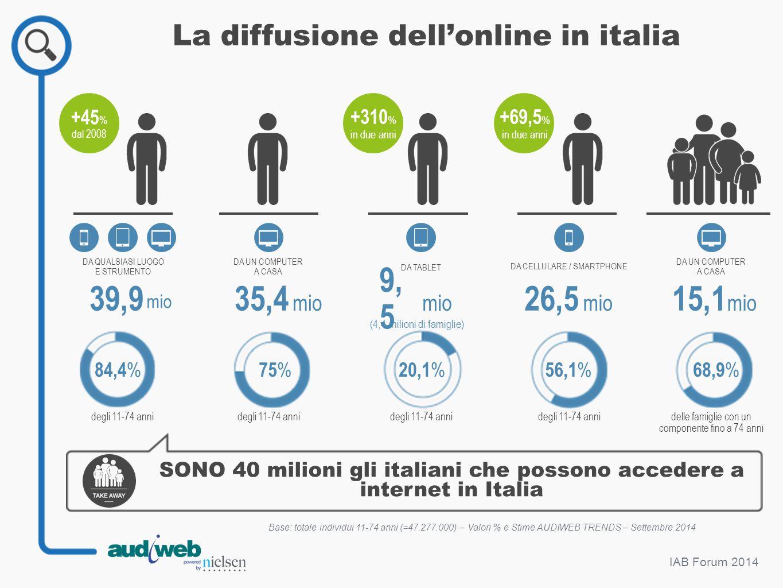DA QUALSIASI LUOGO E STRUMENTO IAB Forum 2014 DA UN COMPUTER A CASA 39,9 mio 35,4 mio +45 % dal 2008 La diffusione dell'online in italia SONO 40 milio