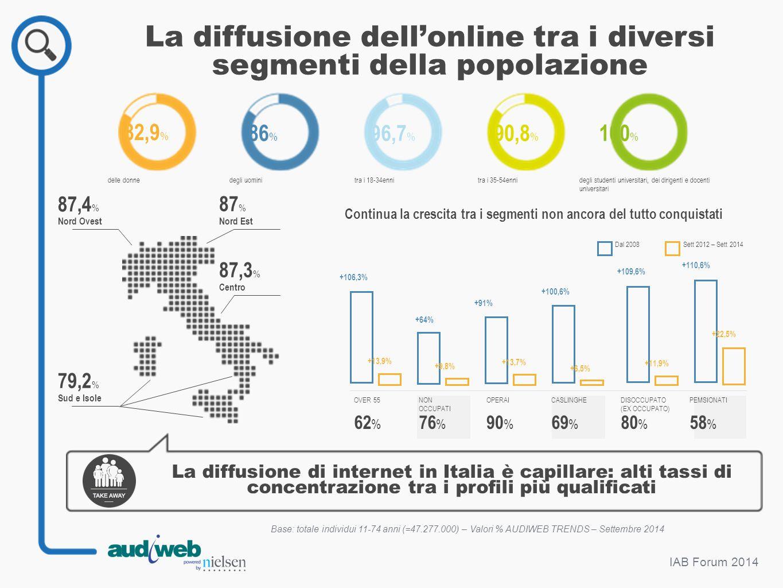 IAB Forum 2014 87 % Nord Est 87,4 % Nord Ovest 87,3 % Centro 79,2 % Sud e Isole 82,9 % 86 % 96,7 % 90,8 % 100 % delle donnedegli uominitra i 18-34enni
