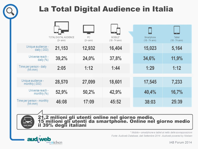 IAB Forum 2014 * Mobile = smartphone e tablet al netto delle sovrapposizioni Fonte: Audiweb Database, dati Settembre 2014 - Audiweb powered by Nielsen