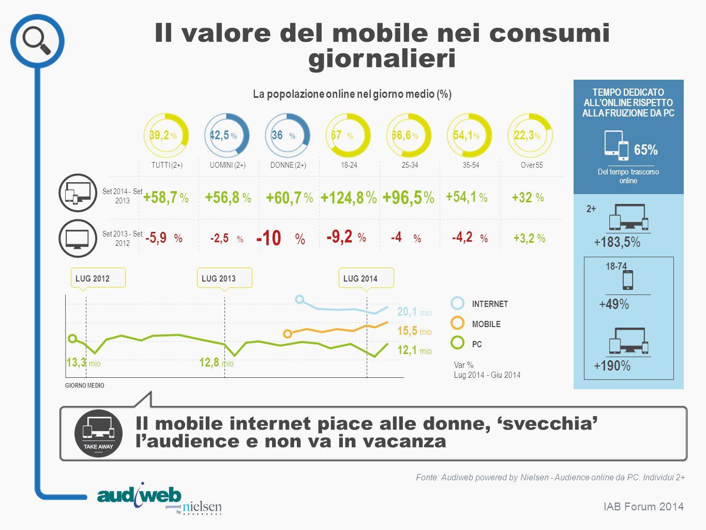 IAB Forum 2014 Il valore del mobile nei consumi giornalieri Fonte: Audiweb powered by Nielsen - Audience online da PC. Individui 2+ Il mobile internet