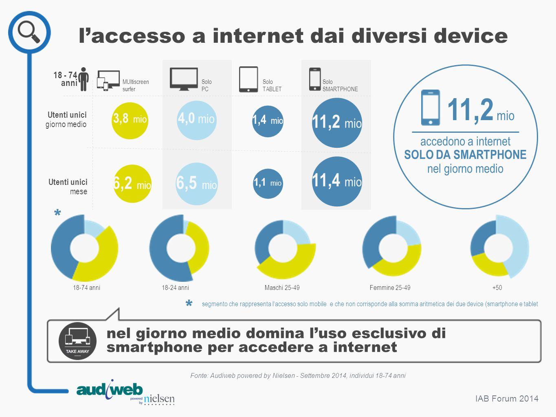 IAB Forum 2014 l'accesso a internet dai diversi device Fonte: Audiweb powered by Nielsen - Settembre 2014, individui 18-74 anni nel giorno medio domin