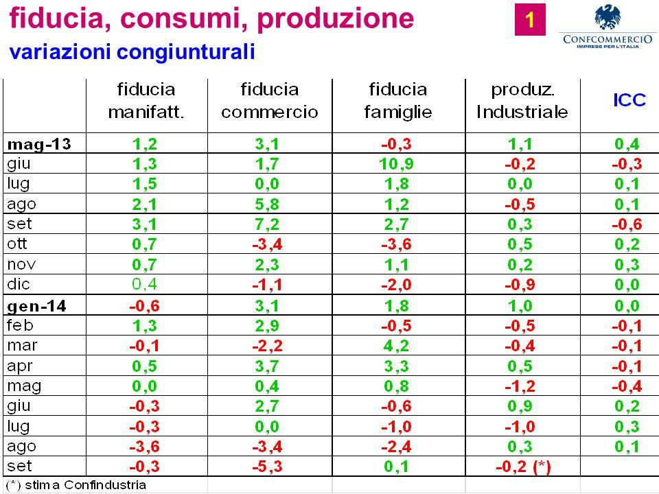 Ufficio Studi fiducia, consumi, produzione 1 variazioni congiunturali