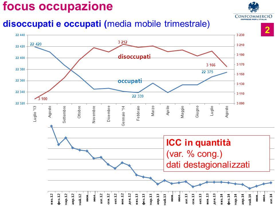 Ufficio Studi focus occupazione 2 disoccupati e occupati (media mobile trimestrale) ICC in quantità (var.