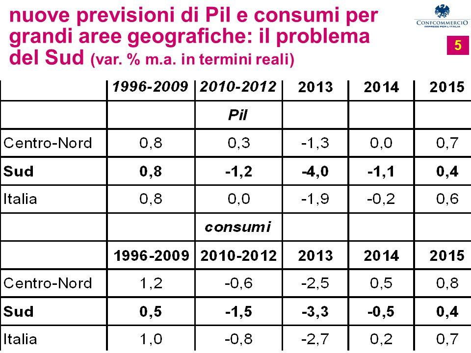 Ufficio Studi 5 nuove previsioni di Pil e consumi per grandi aree geografiche: il problema del Sud (var.