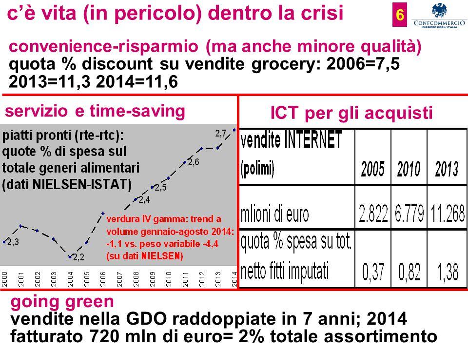 Ufficio Studi c'è vita (in pericolo) dentro la crisi convenience-risparmio (ma anche minore qualità) quota % discount su vendite grocery: 2006=7,5 2013=11,3 2014=11,6 ICT per gli acquisti servizio e time-saving going green vendite nella GDO raddoppiate in 7 anni; 2014 fatturato 720 mln di euro= 2% totale assortimento 6