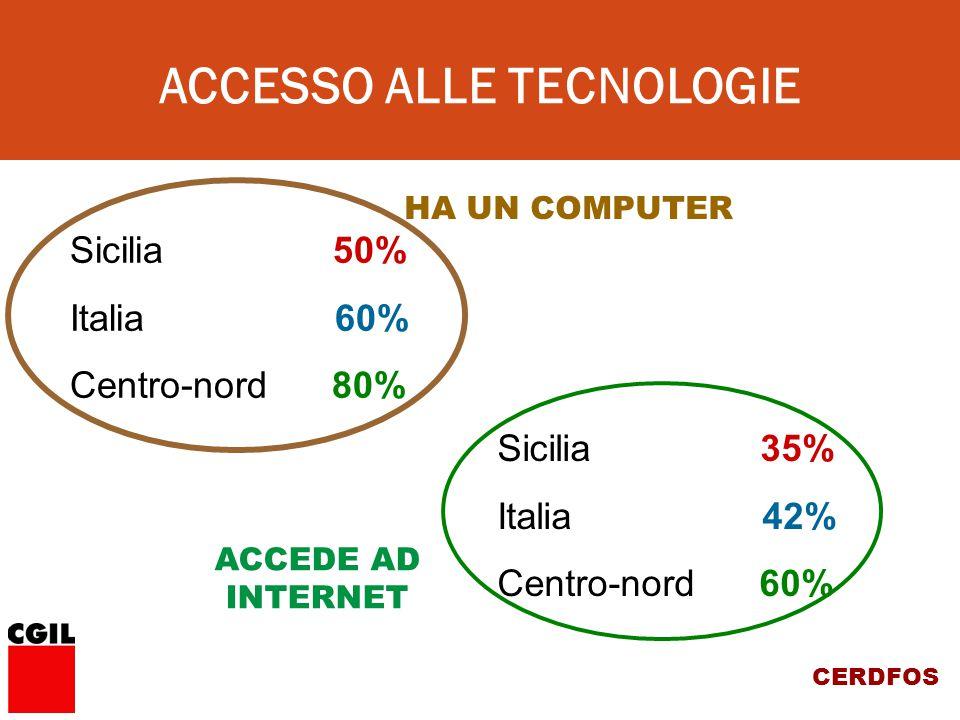 CERDFOS HA UN COMPUTER ACCEDE AD INTERNET Sicilia 50% Italia 60% Centro-nord 80% Sicilia 35% Italia 42% Centro-nord 60% ACCESSO ALLE TECNOLOGIE