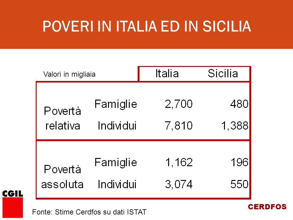 CERDFOS POVERI IN ITALIA ED IN SICILIA Valori in migliaia Fonte: Stime Cerdfos su dati ISTAT