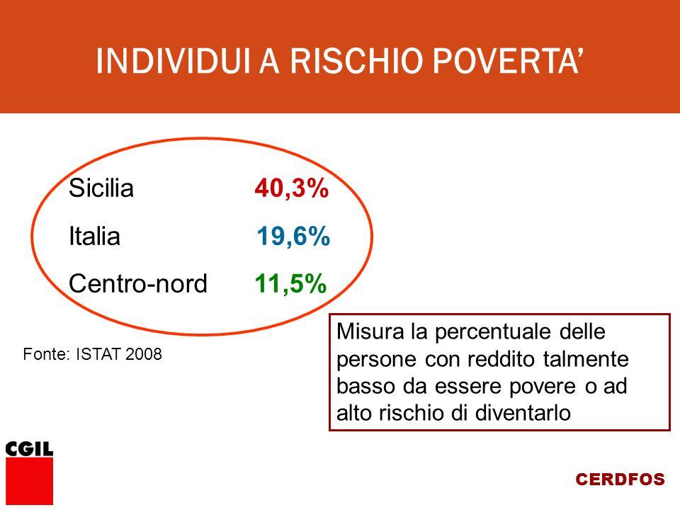 CERDFOS Sicilia 40,3% Italia 19,6% Centro-nord 11,5% Misura la percentuale delle persone con reddito talmente basso da essere povere o ad alto rischio di diventarlo Fonte: ISTAT 2008 INDIVIDUI A RISCHIO POVERTA'