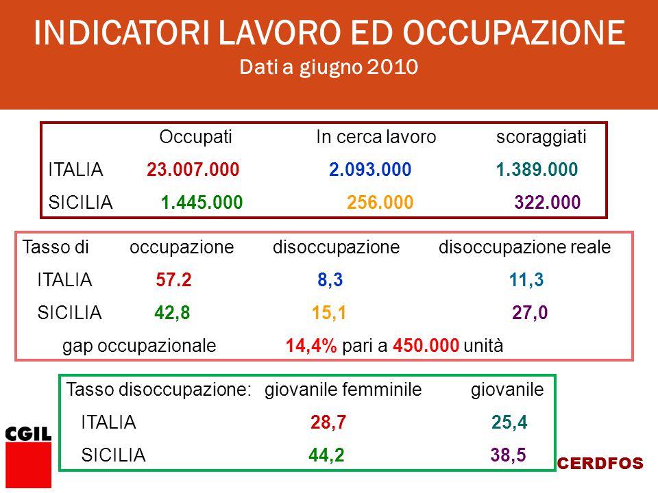 CERDFOS Occupati In cerca lavoro scoraggiati ITALIA 23.007.000 2.093.000 1.389.000 SICILIA 1.445.000 256.000 322.000 Tasso di occupazione disoccupazione disoccupazione reale ITALIA 57.2 8,3 11,3 SICILIA 42,8 15,1 27,0 gap occupazionale 14,4% pari a 450.000 unità Tasso disoccupazione: giovanile femminile giovanile ITALIA 28,7 25,4 SICILIA 44,2 38,5 INDICATORI LAVORO ED OCCUPAZIONE Dati a giugno 2010