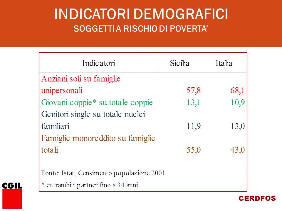 CERDFOS INDICATORI DEMOGRAFICI SOGGETTI A RISCHIO DI POVERTA'