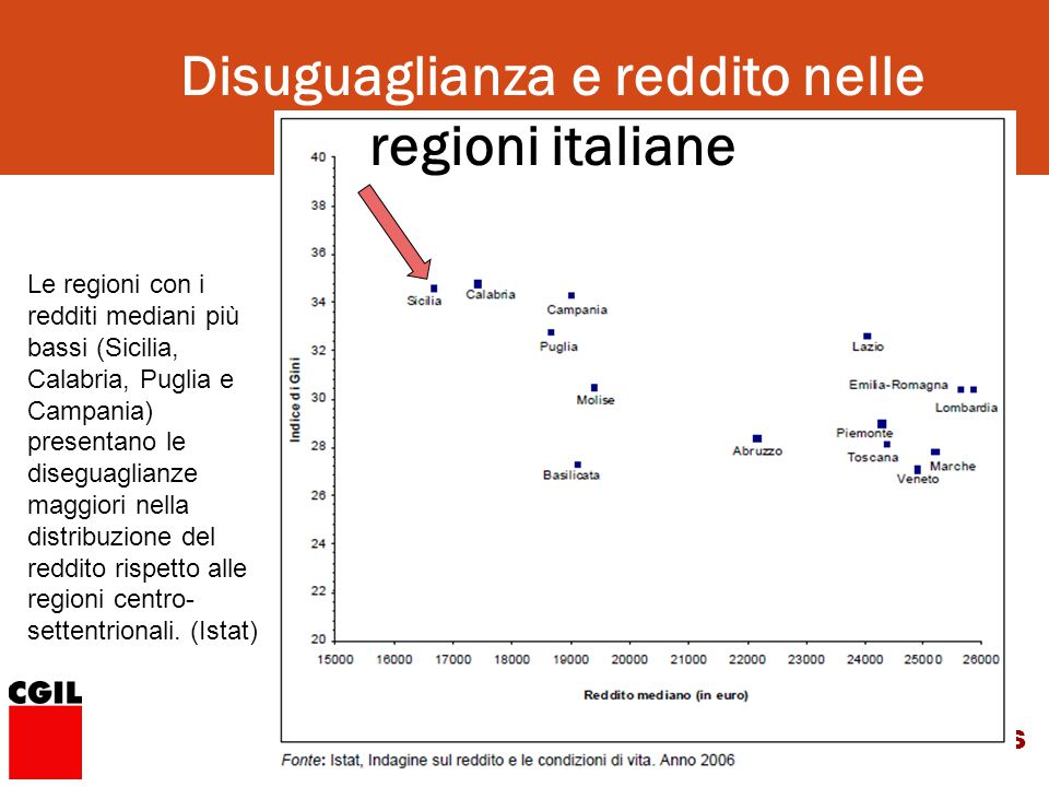 CERDFOS Le regioni con i redditi mediani più bassi (Sicilia, Calabria, Puglia e Campania) presentano le diseguaglianze maggiori nella distribuzione del reddito rispetto alle regioni centro- settentrionali.