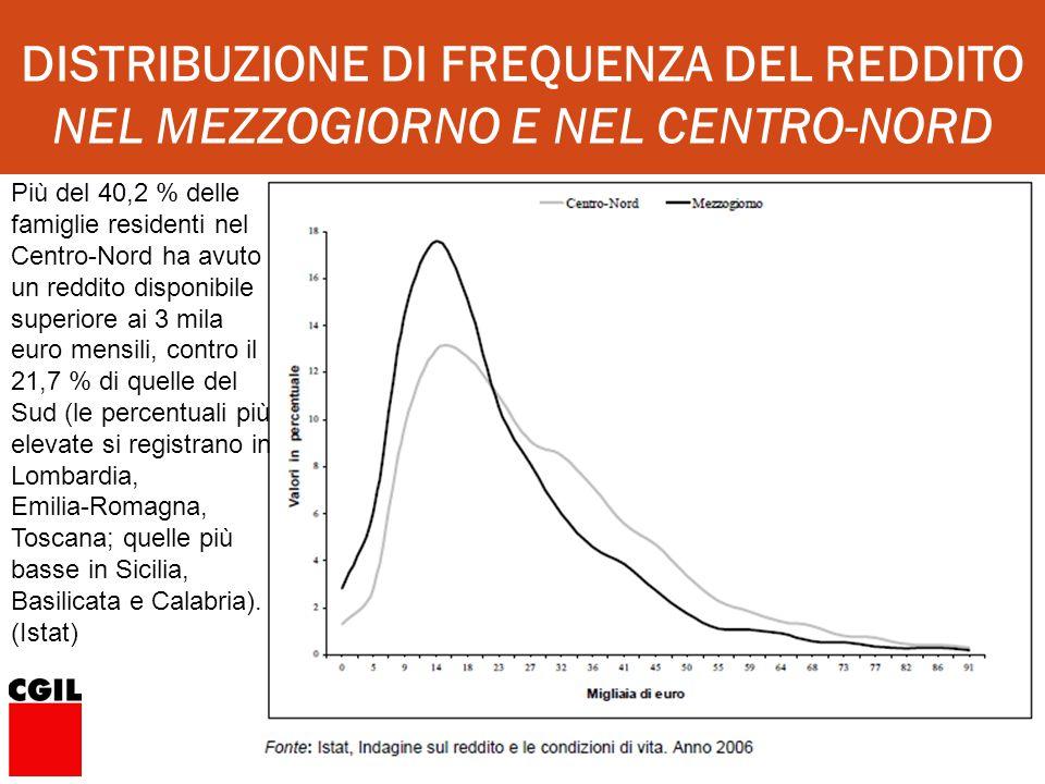 CERDFOS DISTRIBUZIONE DI FREQUENZA DEL REDDITO NEL MEZZOGIORNO E NEL CENTRO-NORD Più del 40,2 % delle famiglie residenti nel Centro-Nord ha avuto un reddito disponibile superiore ai 3 mila euro mensili, contro il 21,7 % di quelle del Sud (le percentuali più elevate si registrano in Lombardia, Emilia-Romagna, Toscana; quelle più basse in Sicilia, Basilicata e Calabria).