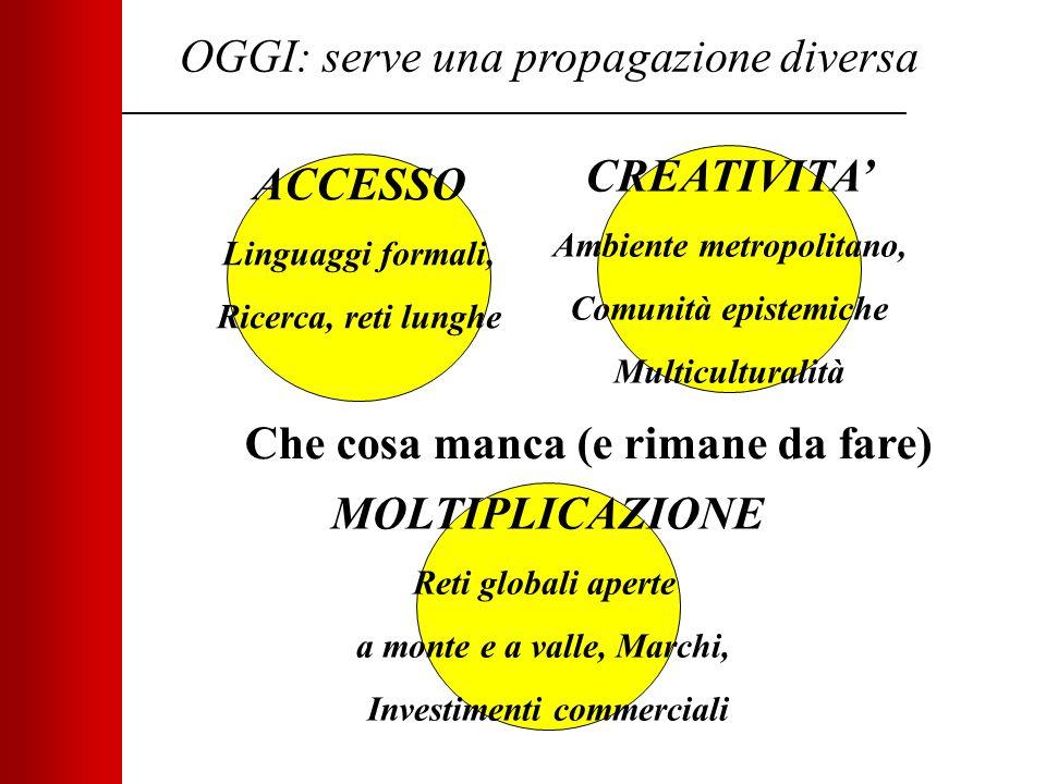 OGGI: serve una propagazione diversa ACCESSO Linguaggi formali, Ricerca, reti lunghe MOLTIPLICAZIONE Reti globali aperte a monte e a valle, Marchi, In
