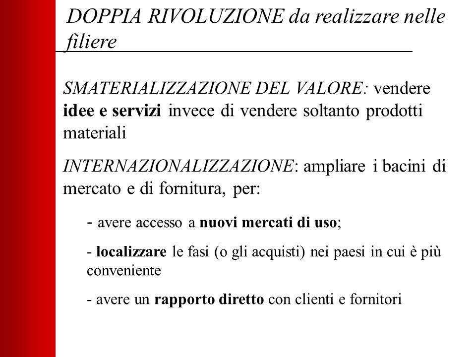 DOPPIA RIVOLUZIONE da realizzare nelle filiere SMATERIALIZZAZIONE DEL VALORE: vendere idee e servizi invece di vendere soltanto prodotti materiali INT