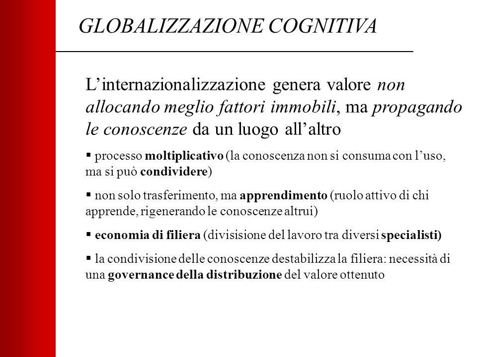 GLOBALIZZAZIONE COGNITIVA L'internazionalizzazione genera valore non allocando meglio fattori immobili, ma propagando le conoscenze da un luogo all'altro  processo moltiplicativo (la conoscenza non si consuma con l'uso, ma si può condividere)  non solo trasferimento, ma apprendimento (ruolo attivo di chi apprende, rigenerando le conoscenze altrui)  economia di filiera (divisisione del lavoro tra diversi specialisti)  la condivisione delle conoscenze destabilizza la filiera: necessità di una governance della distribuzione del valore ottenuto