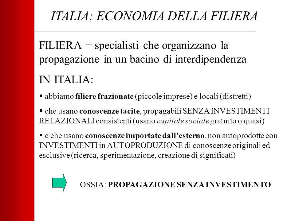 ITALIA: ECONOMIA DELLA FILIERA FILIERA = specialisti che organizzano la propagazione in un bacino di interdipendenza IN ITALIA:  abbiamo filiere frazionate (piccole imprese) e locali (distretti)  che usano conoscenze tacite, propagabili SENZA INVESTIMENTI RELAZIONALI consistenti (usano capitale sociale gratuito o quasi)  e che usano conoscenze importate dall'esterno, non autoprodotte con INVESTIMENTI in AUTOPRODUZIONE di conoscenze originali ed esclusive (ricerca, sperimentazione, creazione di significati) OSSIA: PROPAGAZIONE SENZA INVESTIMENTO
