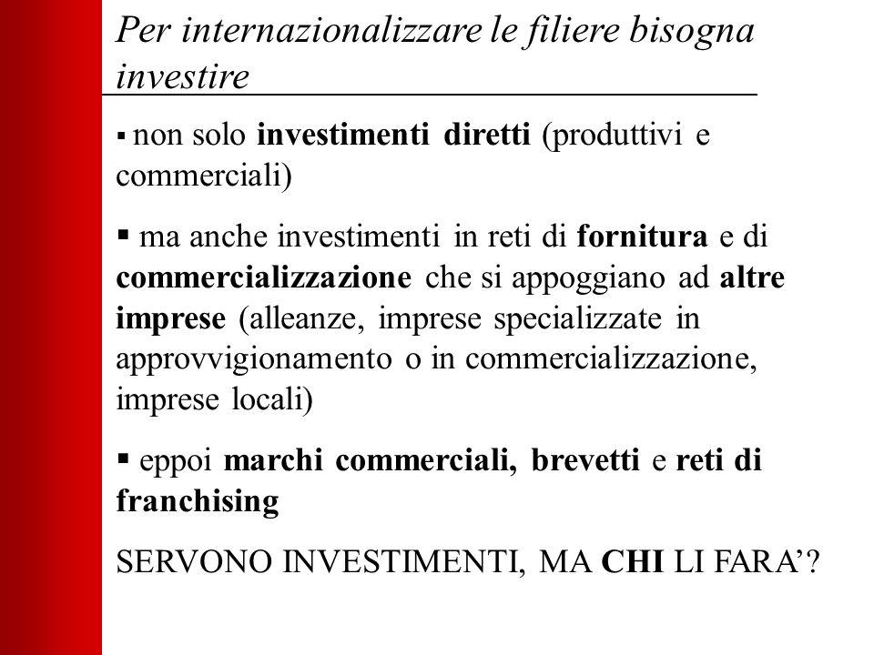 Per internazionalizzare le filiere bisogna investire  non solo investimenti diretti (produttivi e commerciali)  ma anche investimenti in reti di for