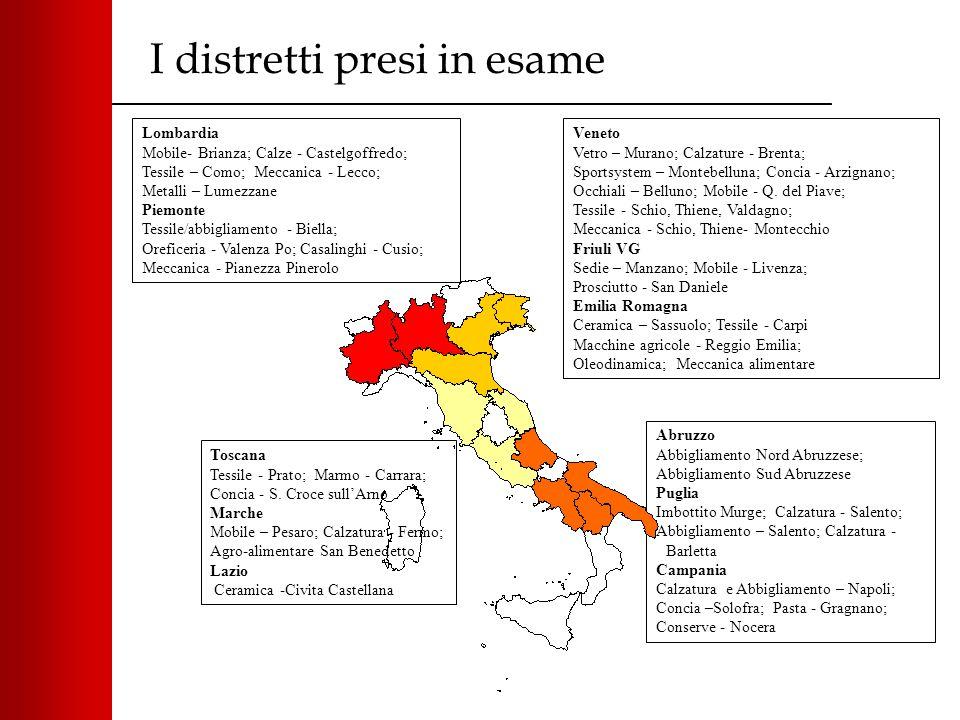 I distretti presi in esame Abruzzo Abbigliamento Nord Abruzzese; Abbigliamento Sud Abruzzese Puglia Imbottito Murge; Calzatura - Salento; Abbigliament