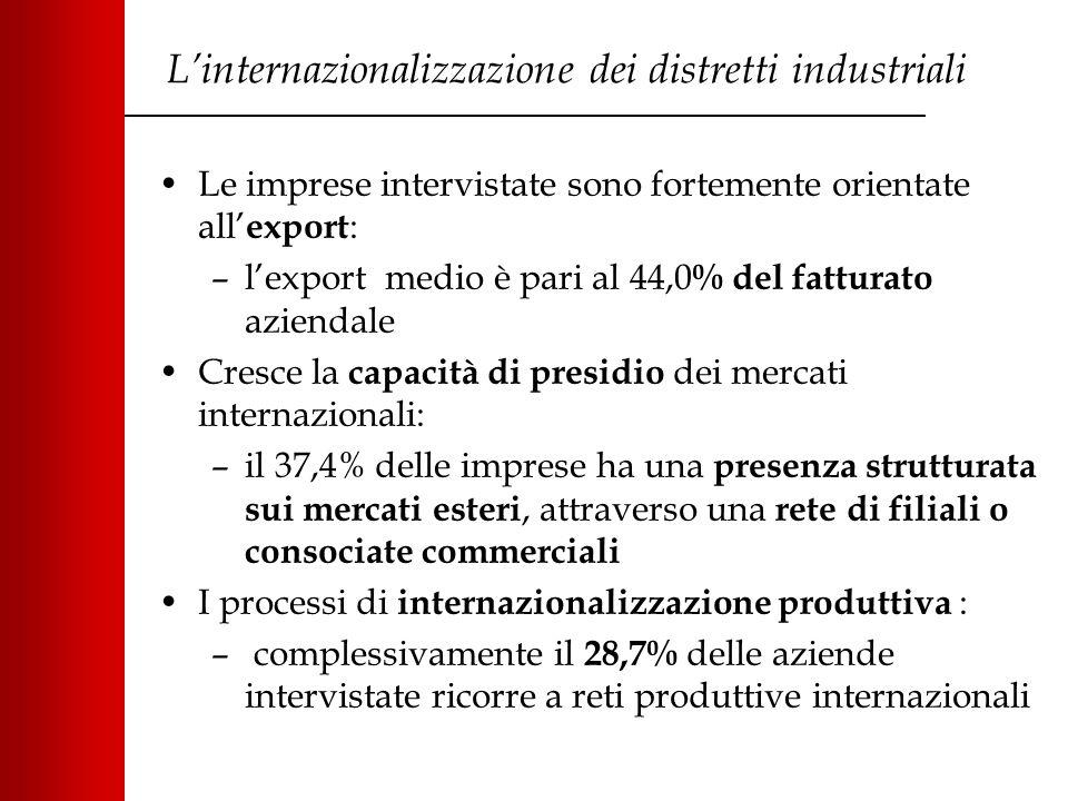 L'internazionalizzazione dei distretti industriali Le imprese intervistate sono fortemente orientate all' export : –l'export medio è pari al 44,0 % del fatturato aziendale Cresce la capacità di presidio dei mercati internazionali: –il 37,4% delle imprese ha una presenza strutturata sui mercati esteri, attraverso una rete di filiali o consociate commerciali I processi di internazionalizzazione produttiva : – complessivamente il 28,7% delle aziende intervistate ricorre a reti produttive internazionali