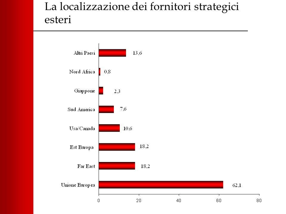 La localizzazione dei fornitori strategici esteri