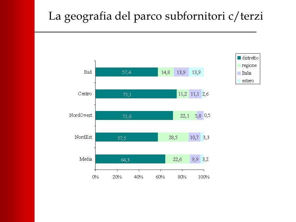 La geografia del parco subfornitori c/terzi