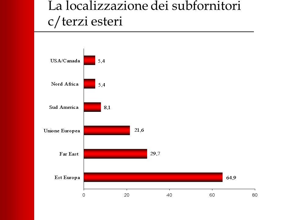 La localizzazione dei subfornitori c/terzi esteri