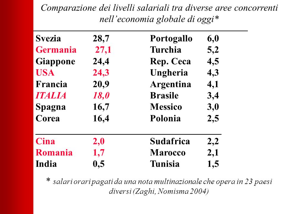 Comparazione dei livelli salariali tra diverse aree concorrenti nell'economia globale di oggi* Svezia 28,7Portogallo6,0 Germania 27,1Turchia5,2 Giappone 24,4Rep.