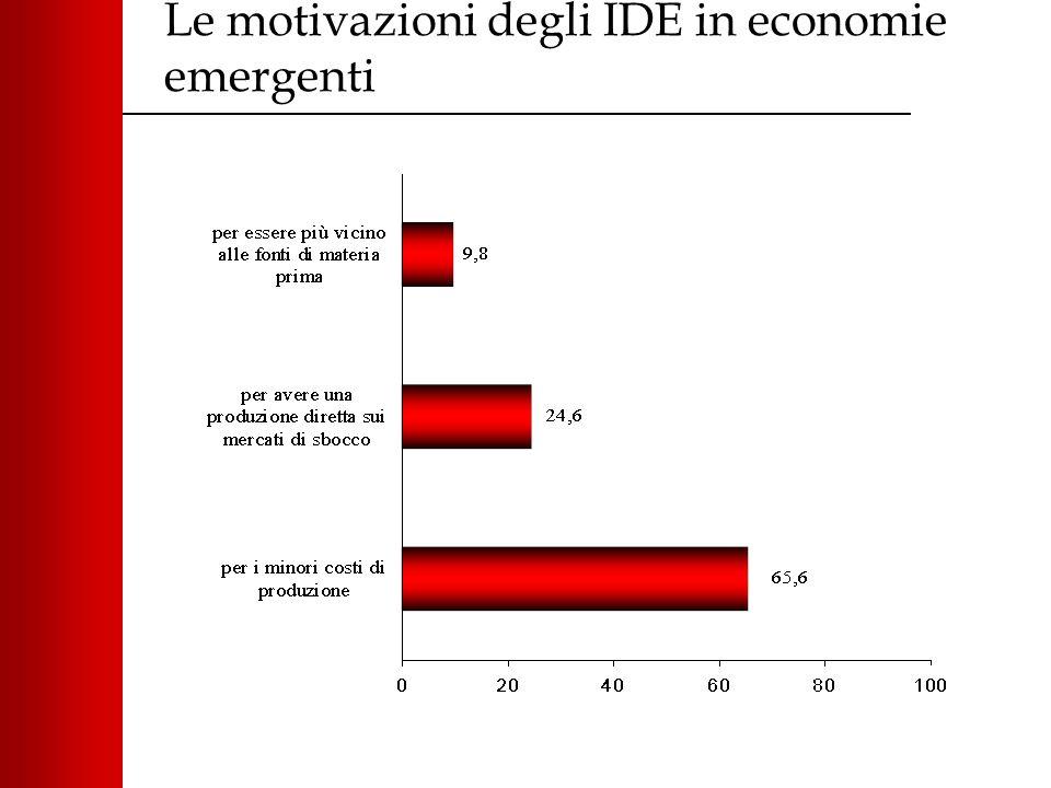 Le motivazioni degli IDE in economie emergenti
