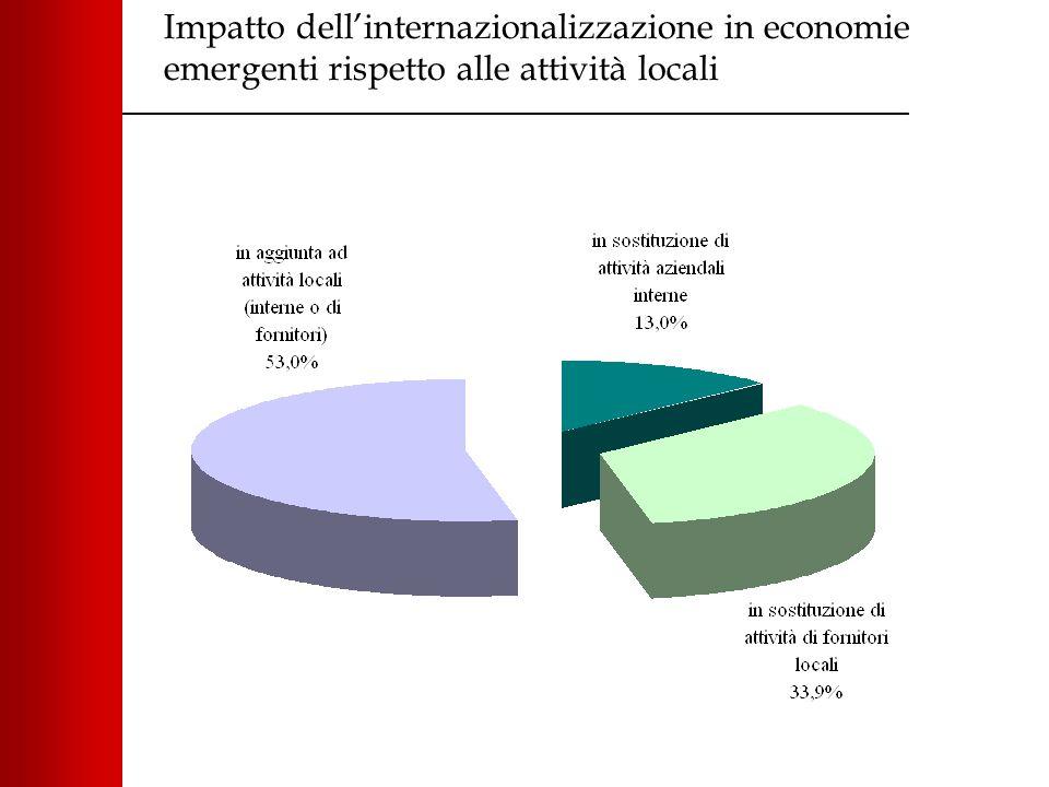 Impatto dell'internazionalizzazione in economie emergenti rispetto alle attività locali