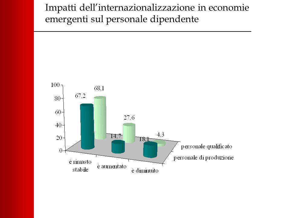 Impatti dell'internazionalizzazione in economie emergenti sul personale dipendente
