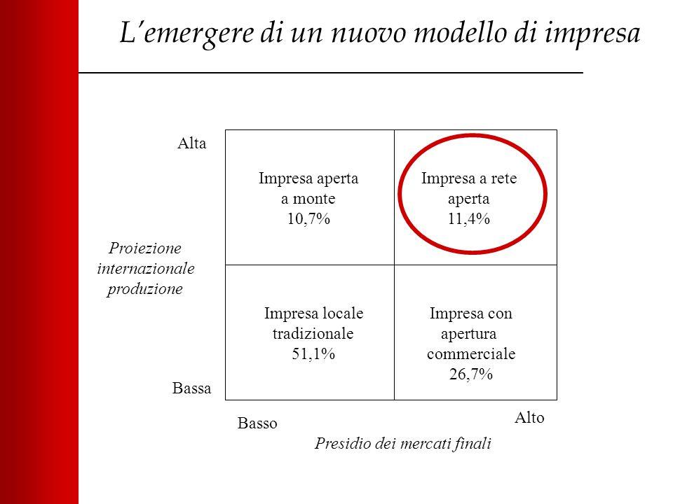 L'emergere di un nuovo modello di impresa Impresa aperta a monte 10,7% Impresa a rete aperta 11,4% Impresa con apertura commerciale 26,7% Impresa loca