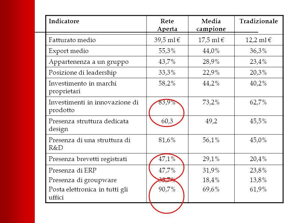 IndicatoreRete Aperta Media campione Tradizionale Fatturato medio39,5 ml €17,5 ml €12,2 ml € Export medio55,3%44,0%36,3% Appartenenza a un gruppo43,7%28,9%23,4% Posizione di leadership33,3%22,9%20,3% Investimento in marchi proprietari 58,2%44,2%40,2% Investimenti in innovazione di prodotto 83,9%73,2%62,7% Presenza struttura dedicata design 60,349,245,5% Presenza di una struttura di R&D 81,6%56,1%45,0% Presenza brevetti registrati47,1%29,1%20,4% Presenza di ERP Presenza di groupware Posta elettronica in tutti gli uffici 47,7% 33,7% 90,7% 31,9% 18,4% 69,6% 23,8% 13,8% 61,9%