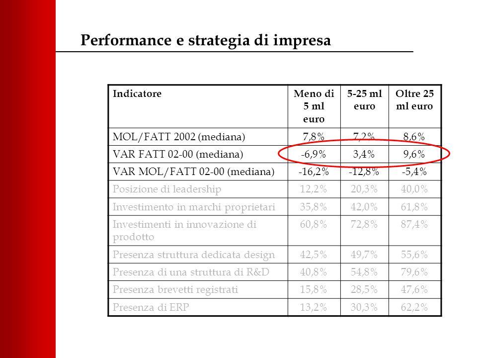 IndicatoreMeno di 5 ml euro 5-25 ml euro Oltre 25 ml euro MOL/FATT 2002 (mediana)7,8%7,2%8,6% VAR FATT 02-00 (mediana)-6,9%3,4%9,6% VAR MOL/FATT 02-00 (mediana)-16,2%-12,8%-5,4% Posizione di leadership12,2%20,3%40,0% Investimento in marchi proprietari35,8%42,0%61,8% Investimenti in innovazione di prodotto 60,8%72,8%87,4% Presenza struttura dedicata design42,5%49,7%55,6% Presenza di una struttura di R&D40,8%54,8%79,6% Presenza brevetti registrati15,8%28,5%47,6% Presenza di ERP13,2%30,3%62,2% Performance e strategia di impresa