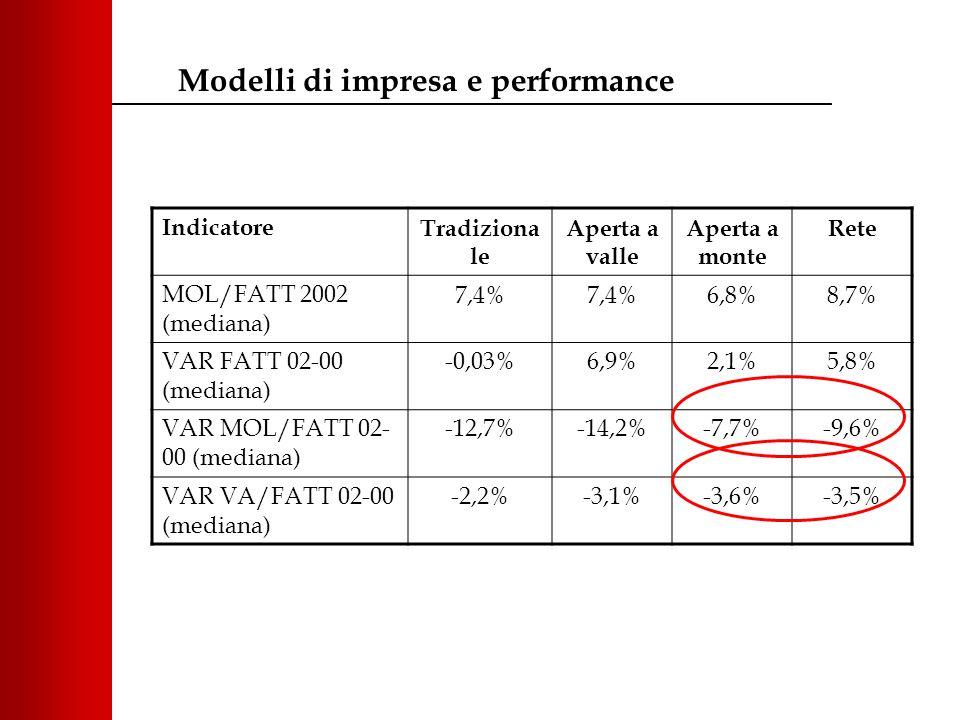 IndicatoreTradiziona le Aperta a valle Aperta a monte Rete MOL/FATT 2002 (mediana) 7,4% 6,8%8,7% VAR FATT 02-00 (mediana) -0,03%6,9%2,1%5,8% VAR MOL/FATT 02- 00 (mediana) -12,7%-14,2%-7,7%-9,6% VAR VA/FATT 02-00 (mediana) -2,2%-3,1%-3,6%-3,5% Modelli di impresa e performance