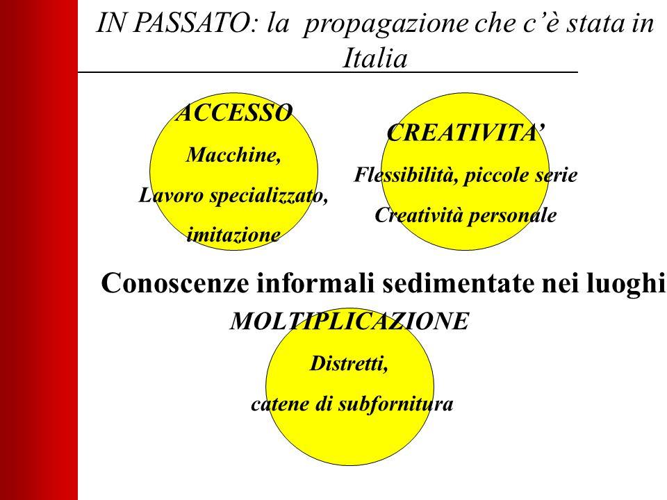 IN PASSATO: la propagazione che c'è stata in Italia ACCESSO Macchine, Lavoro specializzato, imitazione MOLTIPLICAZIONE Distretti, catene di subfornitura CREATIVITA' Flessibilità, piccole serie Creatività personale Conoscenze informali sedimentate nei luoghi