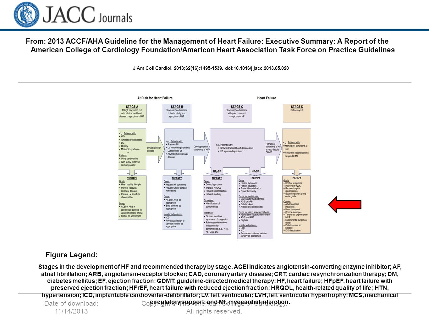 Date of download: 11/14/2013 Copyright © The American College of Cardiology. All rights reserved. From: 2013 ACCF/AHA Guideline for the Management of