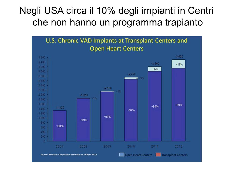 Negli USA circa il 10% degli impianti in Centri che non hanno un programma trapianto