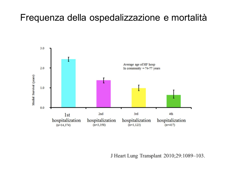 Frequenza della ospedalizzazione e mortalità J Heart Lung Transplant 2010;29:1089–103.