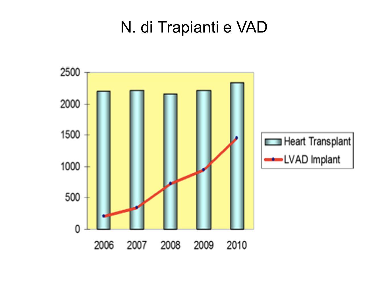 N. di Trapianti e VAD