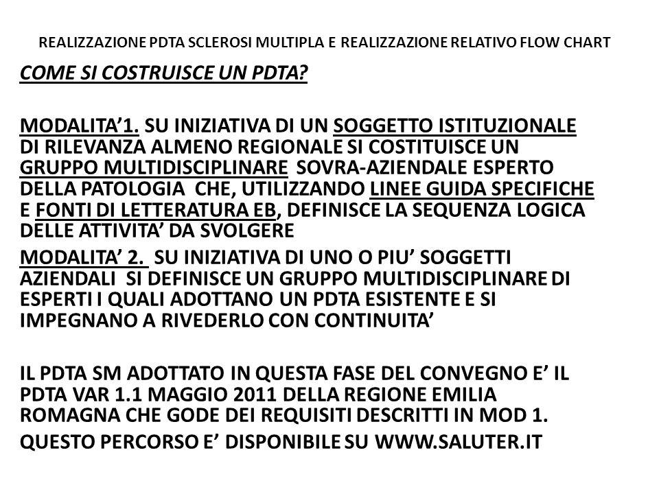 REALIZZAZIONE PDTA SCLEROSI MULTIPLA E COSTRUZIONE PDTA COSA E' UN FLOW CHART.