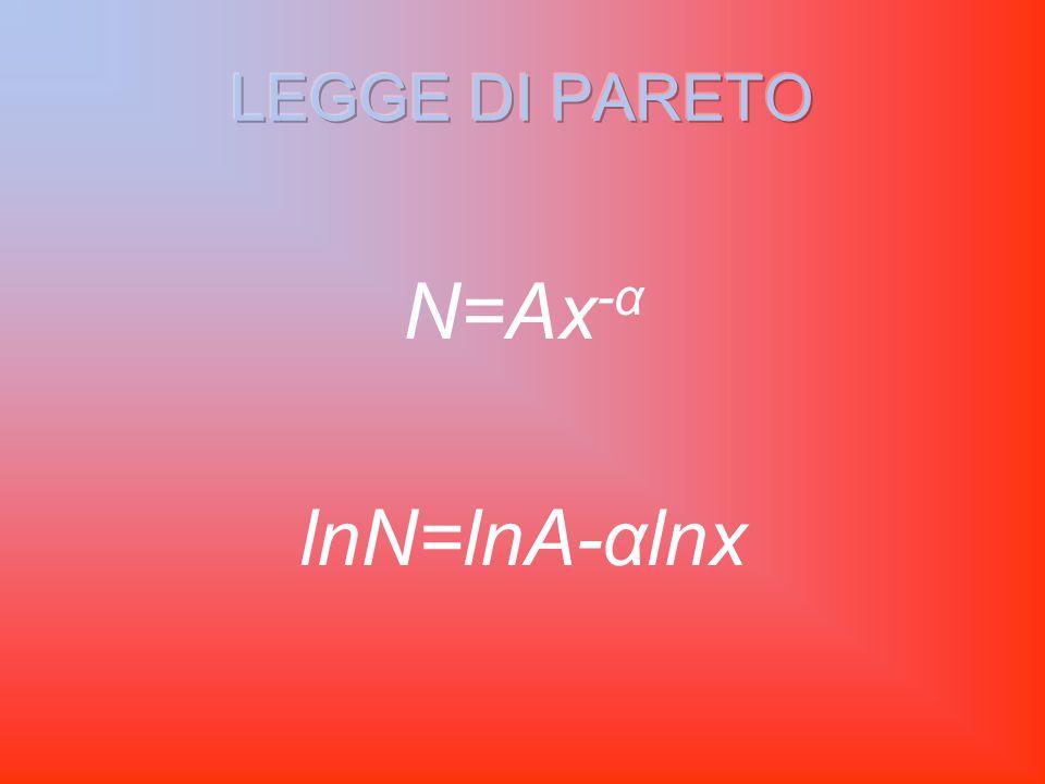 N=Ax -α lnN=lnA-αlnx