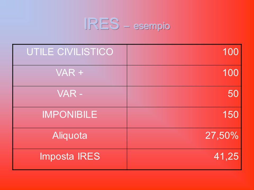 UTILE CIVILISTICO100 VAR +100 VAR -50 IMPONIBILE150 Aliquota27,50% Imposta IRES41,25