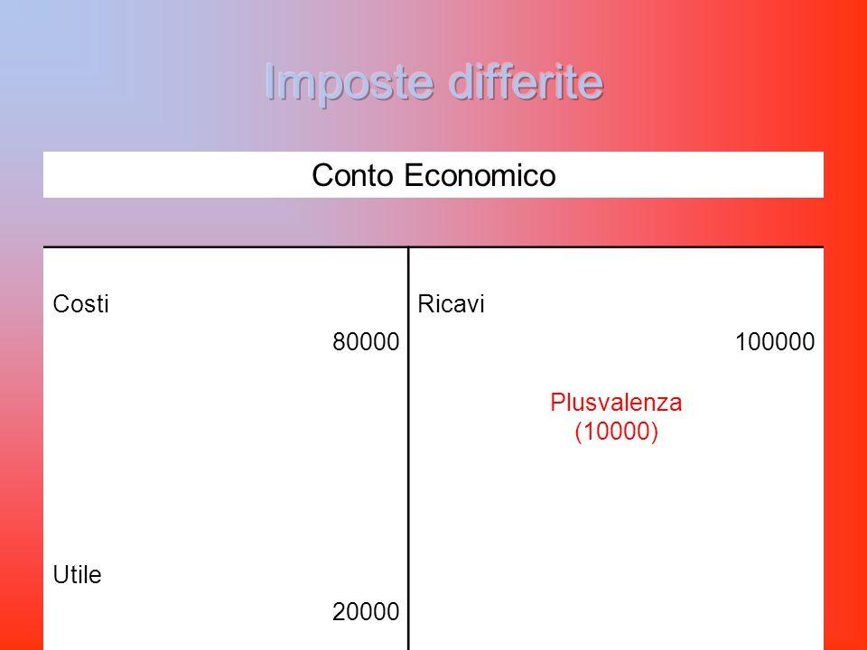 Conto Economico CostiRicavi 80000100000 Plusvalenza (10000) Utile 20000