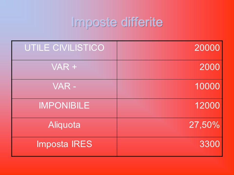 UTILE CIVILISTICO20000 VAR +2000 VAR -10000 IMPONIBILE12000 Aliquota27,50% Imposta IRES3300