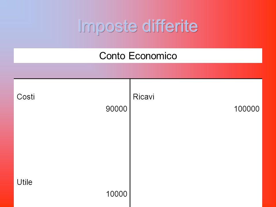 Conto Economico CostiRicavi 90000100000 Utile 10000