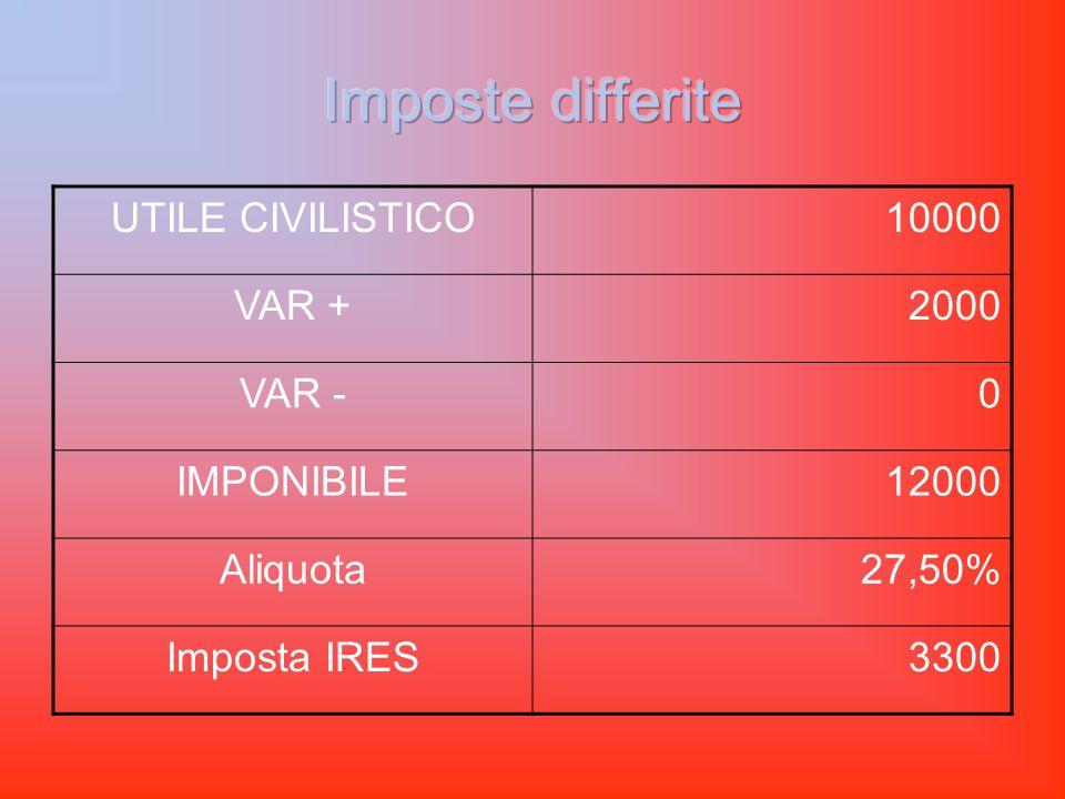 UTILE CIVILISTICO10000 VAR +2000 VAR -0 IMPONIBILE12000 Aliquota27,50% Imposta IRES3300
