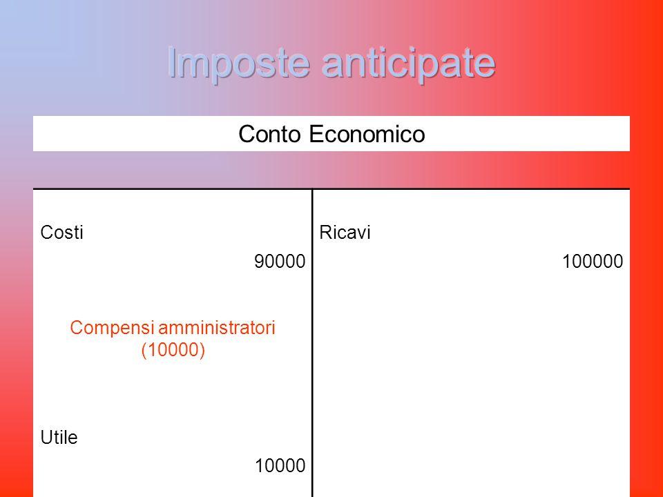 Conto Economico CostiRicavi 90000100000 Compensi amministratori (10000) Utile 10000
