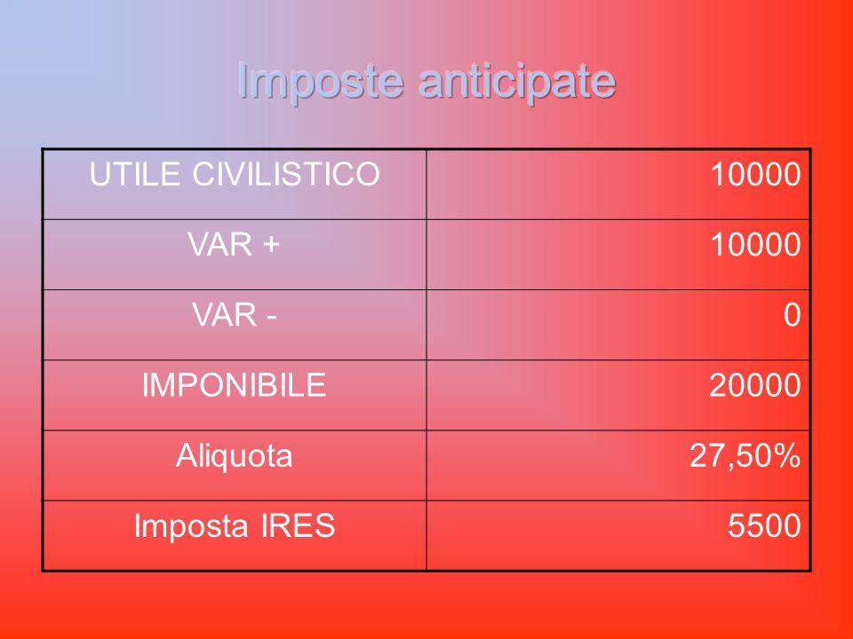 UTILE CIVILISTICO10000 VAR +10000 VAR -0 IMPONIBILE20000 Aliquota27,50% Imposta IRES5500